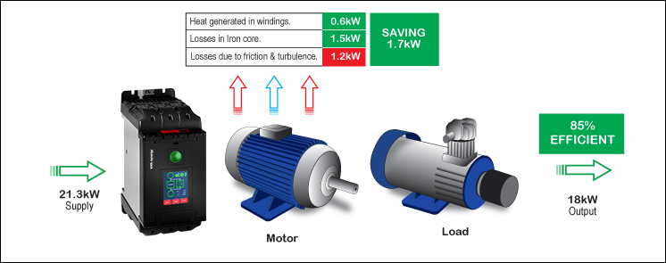 90kw motor running at 20 percent load with energy saving motor controller